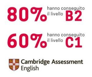 risultati Cambridge Assessment Liceo Tirinnanzi